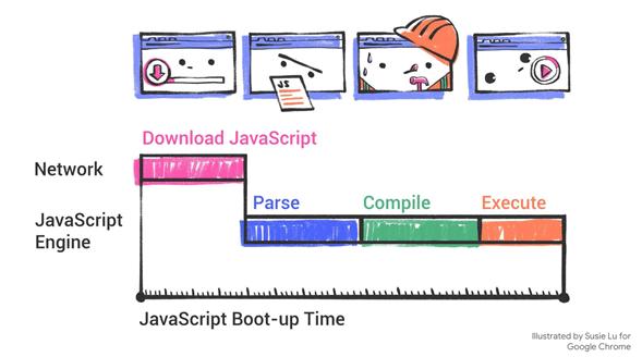 浏览器执行javascript的过程