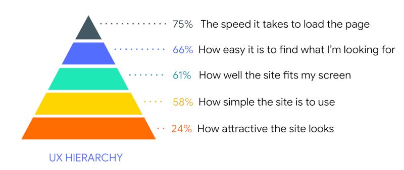 用户体验金字塔