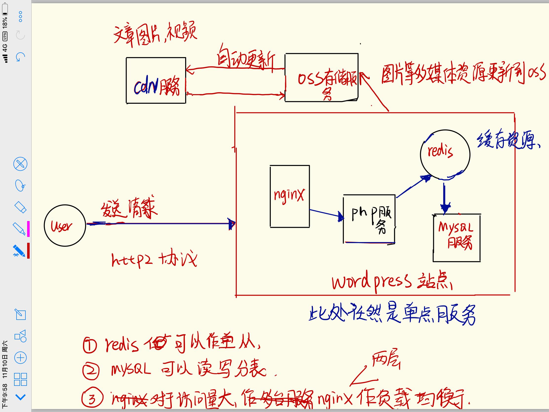 wordpress单点架构图