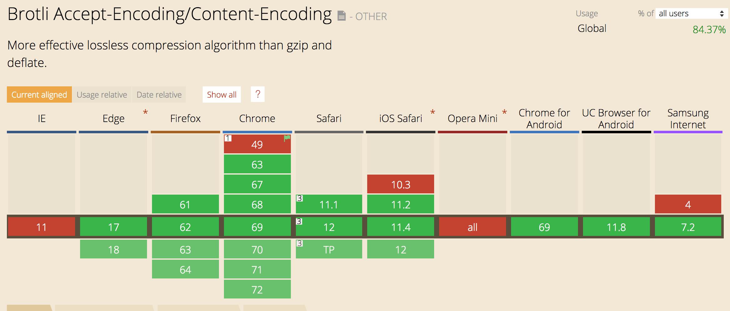 浏览器Brotli算法支持列表